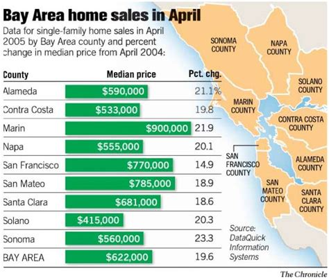 through the roof home prices set another record bay