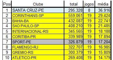 amadores f c ranking das torcidas 2010 amadores f c o ranking final da m 233 dia de p 250 blico