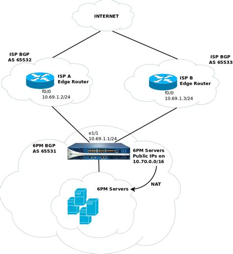 Router Isp palo alto firewall and bgp routing david vassallo s