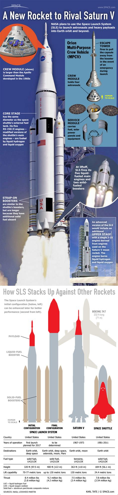The sls is derived from proven technology used for decades in america