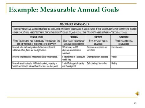Search Results For Adhd Goals And Objectives Exles Calendar 2015 Iep Goal Template