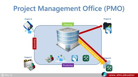 office definition what is project management office definition lecture by