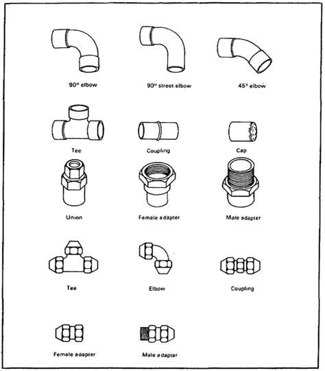Plumbing Fitting Types by Plumbing