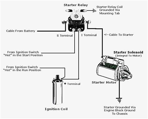 wiring diagram for a pictures wiring diagram for a ford starter relay wiring