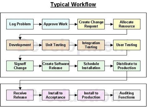 change management workflow change management workflow software standaloneinstaller