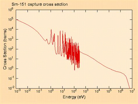 Capture Cross Section by Sch007 Criticality Safety
