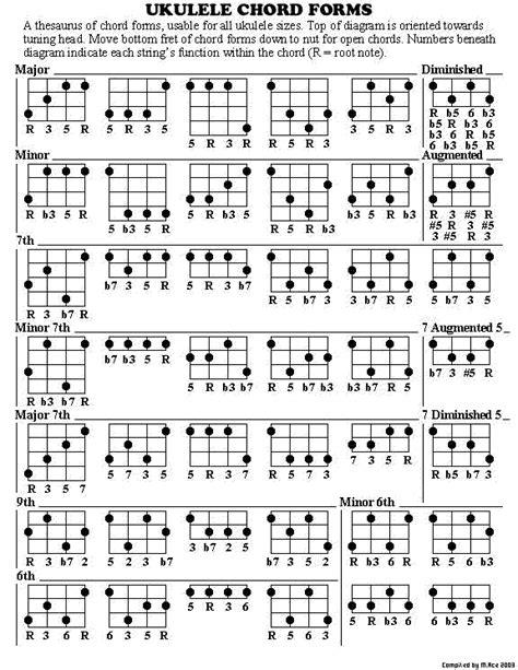 ukulele chords ukulele ukulele chords ukulele chords ukulele