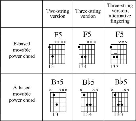 Luxury Bb5 Chord Piano Image Collection - Basic Guitar Chords For ...