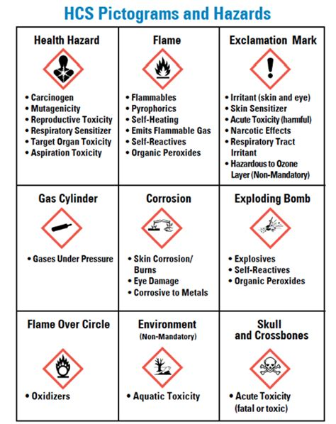 how many sections are on a 2012 hcs compliant sds ghs hazard communication 2012 chemical hygiene and safety