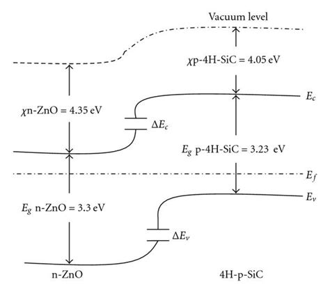 pn junction vacuum level study of radiative defects using current voltage characteristics in zno rods catalytically grown
