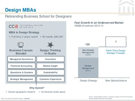 Cca Design Mba by Industry Futures Presentation To Issip Education And