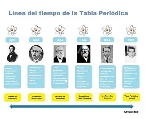 historia de la tabla periodica historia de la tabla peri 243 dica tabla peri 243 dica