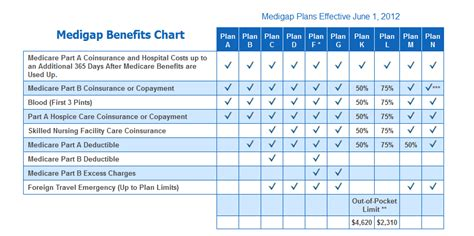 supplement plans medicare medigap 2018 plans and rates