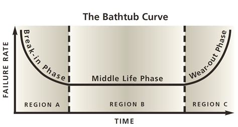 The Bathtub Curve by Nuclear Plant Aging Union Of Concerned Scientists