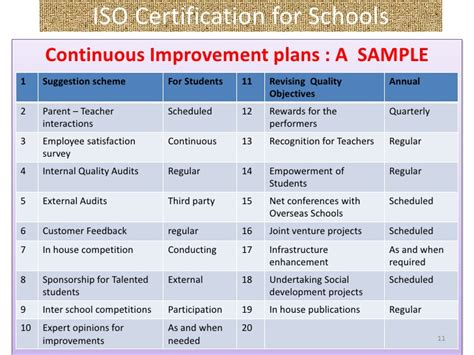 customer service improvement plan template iso certification for schools introductory slide show by c