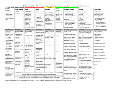 search plan template the plan a search overview