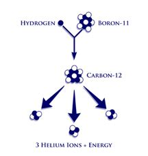 Protons In Boron by Aneutronic Fusion Safe Fusion Energy Without Dangerous