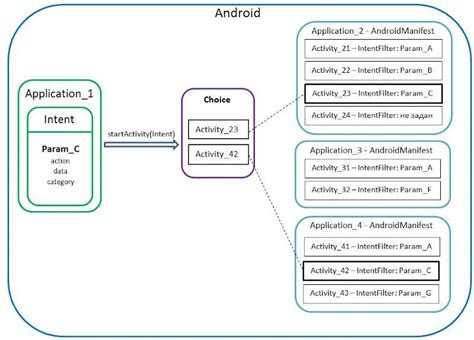 android intent filter how does intent filter work in android stack overflow