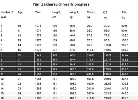 bench press chart by age and weight yuri zakharevich chart of his annual performance