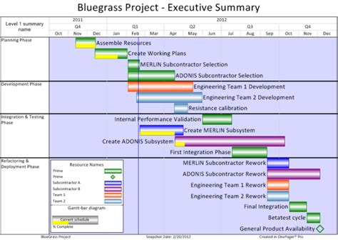 best project plan best practices for project reporting filtering part 1 6