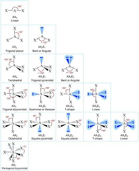 Valence Shell Electron Pair Repulsion | VSEPR | Chemogenesis Xef3 Molecular Geometry