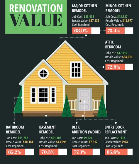home value home renovations for resale value fix com