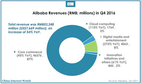 alibaba revenue 2016 alibaba performance highlights q4 2016 china internet watch