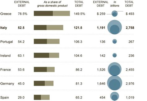 Mba Debt To Income Ratio by Is Zone A Sinking Ship Business Article Mba