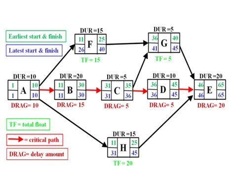 network diagram exercises answers critical path slack value in a project network diagram