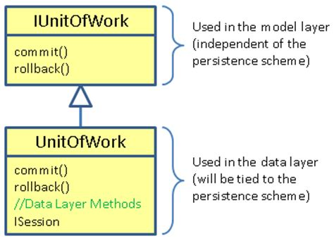 repository pattern unit of work for nhibernate fluent nhibernate unit of work pattern struggling for