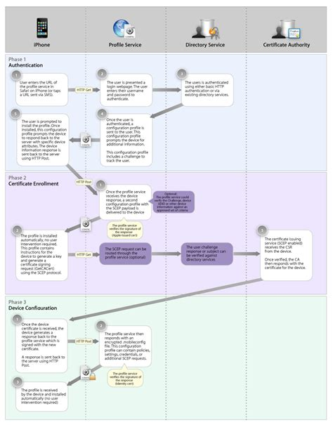 apple flowchart the air profile delivery concepts