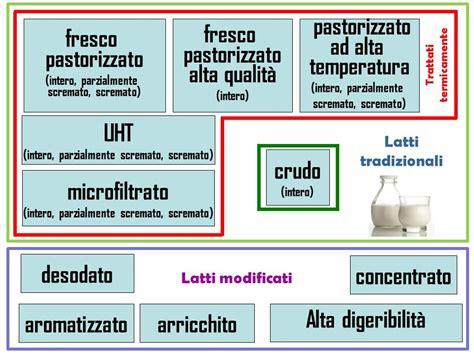 latte alimentare scheda wafs