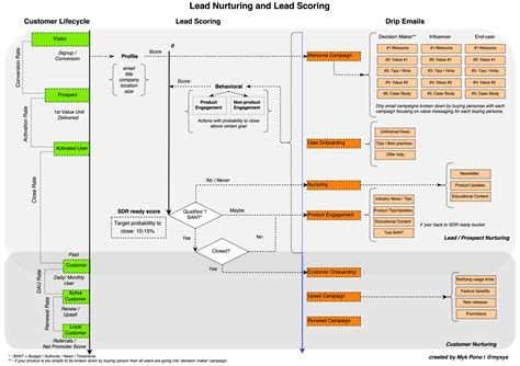How To Design Lead Nurturing Lead Scoring And Drip Email Caigns Lead Scoring Model Template