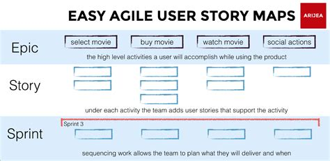 Agile Epic Card Template by Anatomy Of An Agile User Story Map Easy Agile