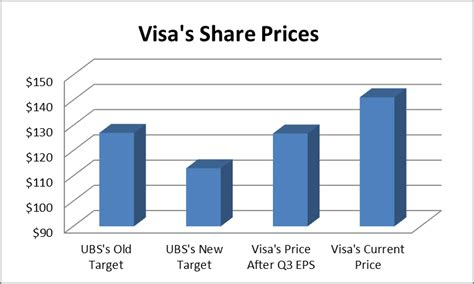 Direct Advantage Background Check Buy Visa To Take Advantage Of Electronic Payment Processing Growth Visa Inc Nyse V