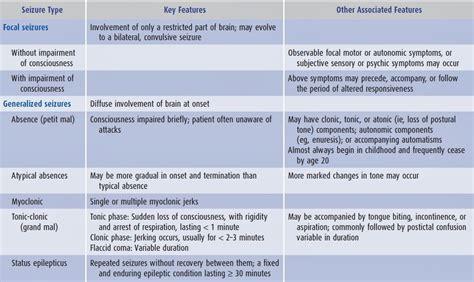 how to a seizure medicine pakistan how to classify seizures