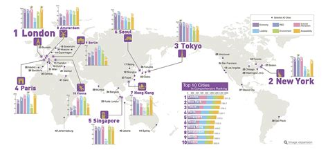 Top Mba Programs By Location by The Top 10 Most Powerful Cities In The World World