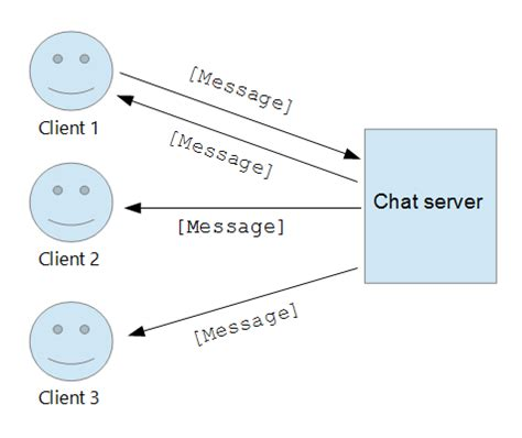 simple node js chat server writing a chat server using node js typescript and
