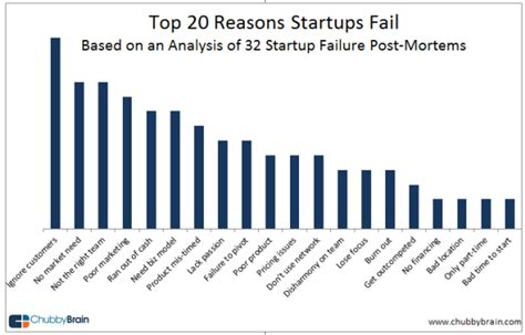 what you about startups is wrong how to navigate entrepreneurial legends that threaten your relationships your health your finances and your career books why startups fail 20 top reasons gleaned from 32 startup