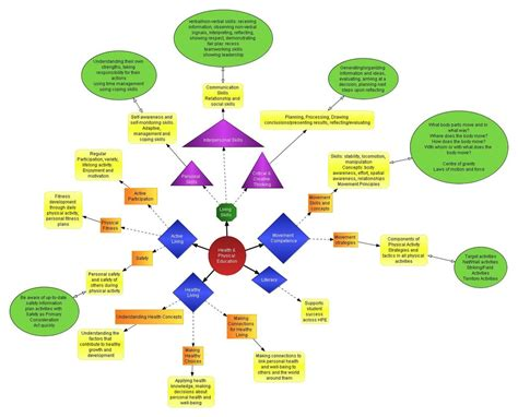 education ish concept map takes 2 3 intro to texts 3203243 orig jpeg