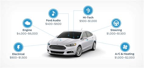 Ford Extended Service Plan by Esp Product Landing Page