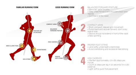 proper running form running evaluations analysis