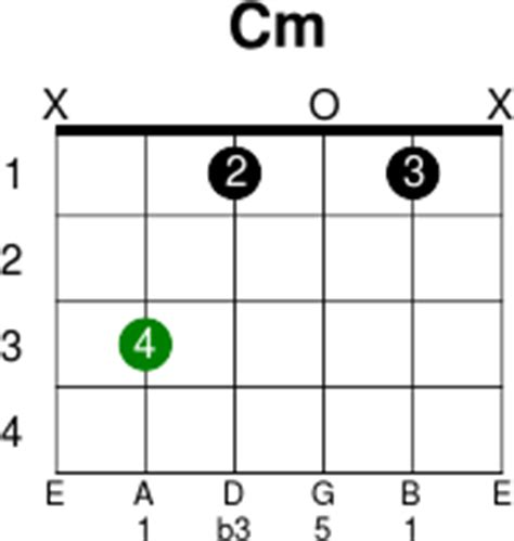 Cm Guitar Chords