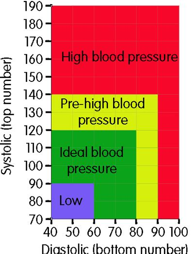 Blood Considers Adoption by If My Blood Pressure Is 120 90 Is That Considered