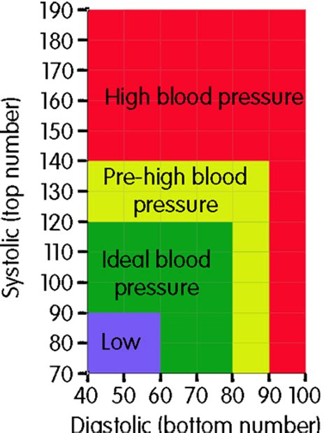 what is a normal 58 woman bp chart high blood pressure symptoms causes diet