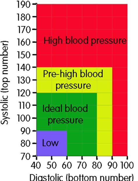 blood pressure blood pressure blood pressure chart