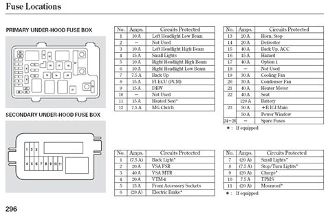 2004 honda pilot fuse box diagram fuse box and wiring