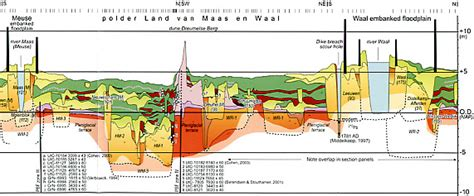 section land quaternary palaeoenvironments group qpg 187 kim cohen