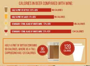beer alone won t make you gain weight and can even protect