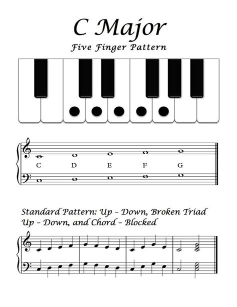 optimal merge pattern code in c 22 best images about piano lessons 5 finger on pinterest